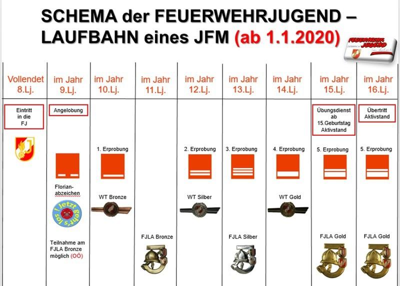 Schema_Feuerwehrjugend